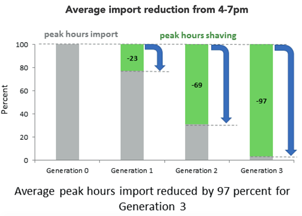 Average import reduction from 4-7pm