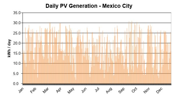 Daily PV generation