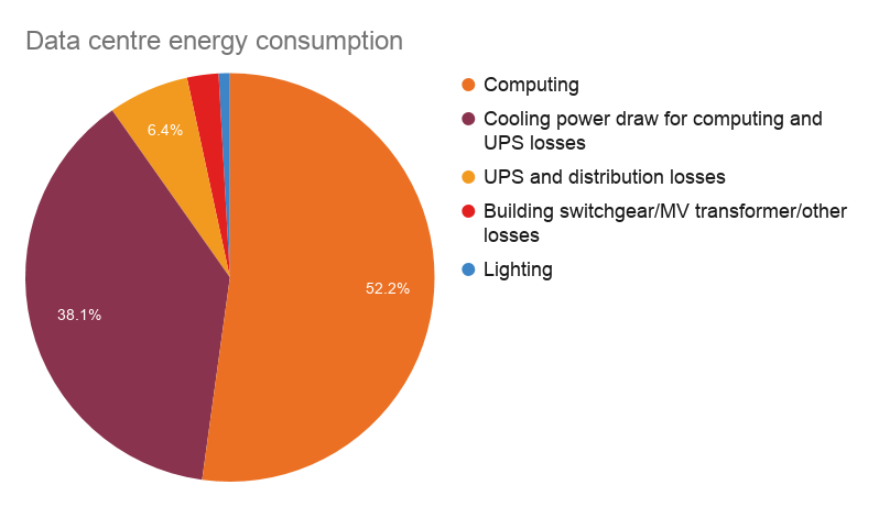 Data centre energy consumption