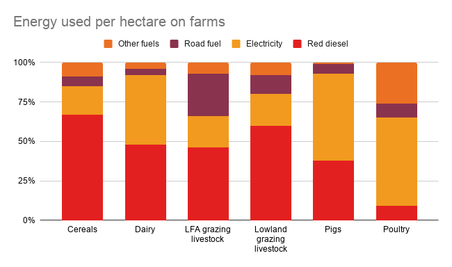Energy used per hectare on farms