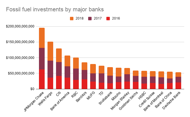 Fossil fuel investments by major banks