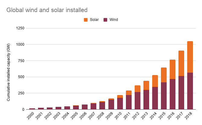 Global wind and solar installed