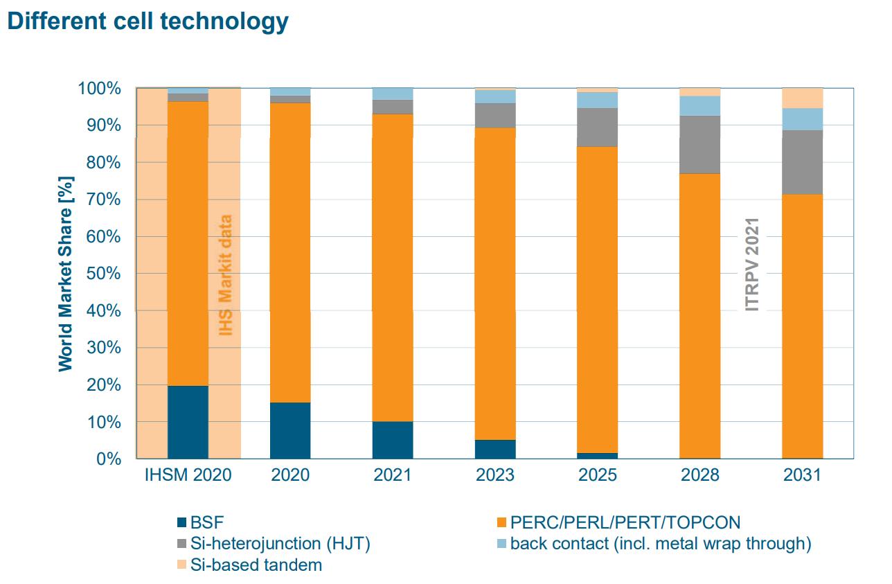HJT cell technology market share