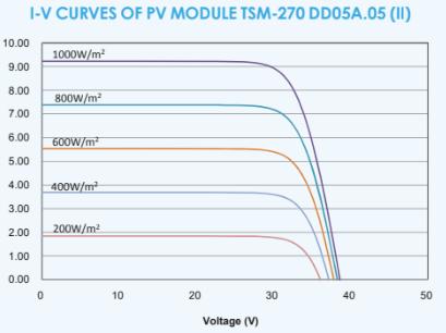I-V curves of PV module