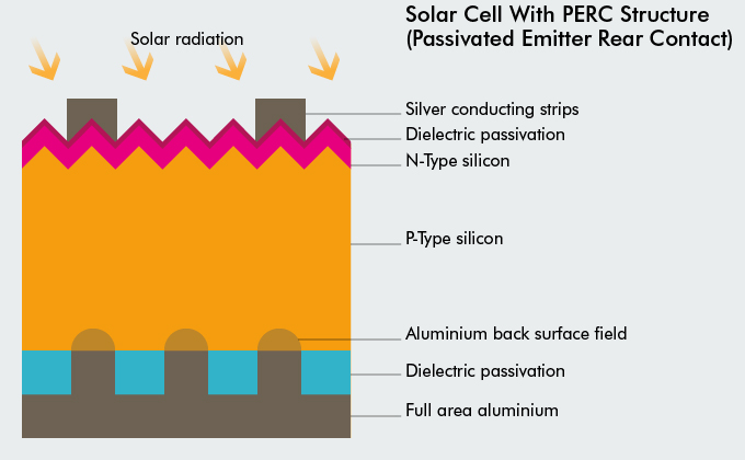 Solar_Cell_(PERC)_LOW