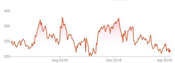 Tesla Share Price 1Y