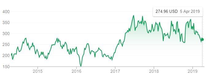 Tesla Share Price 5Y