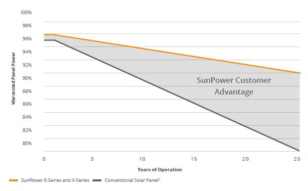 Sunpower product warranty.jpg