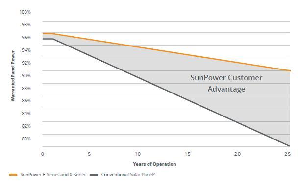 Sunpower product warranty