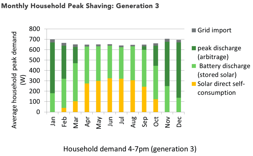 Monthly Household Peak Shaving Generation 3