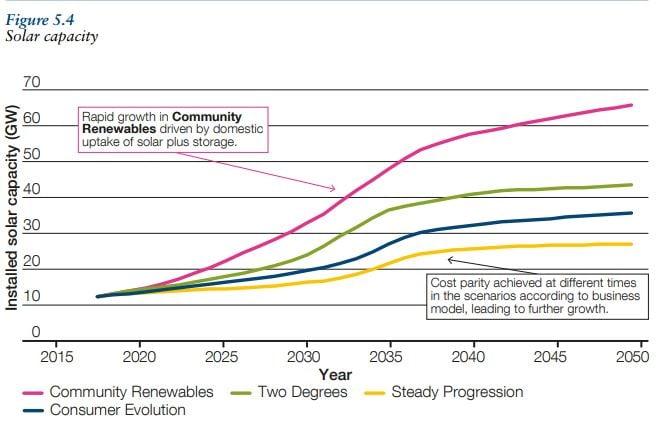 NG_FES_Solar_Chart