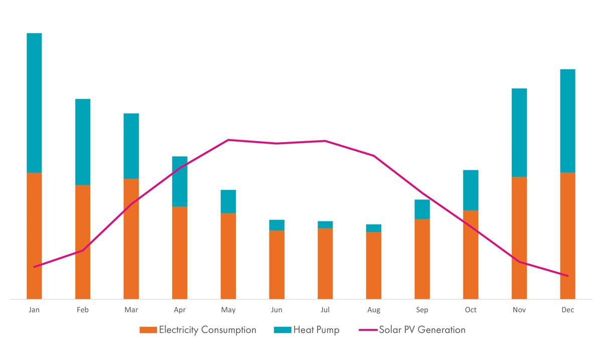 Solar Generation vs Electricity Consumption (with Heat Pump)