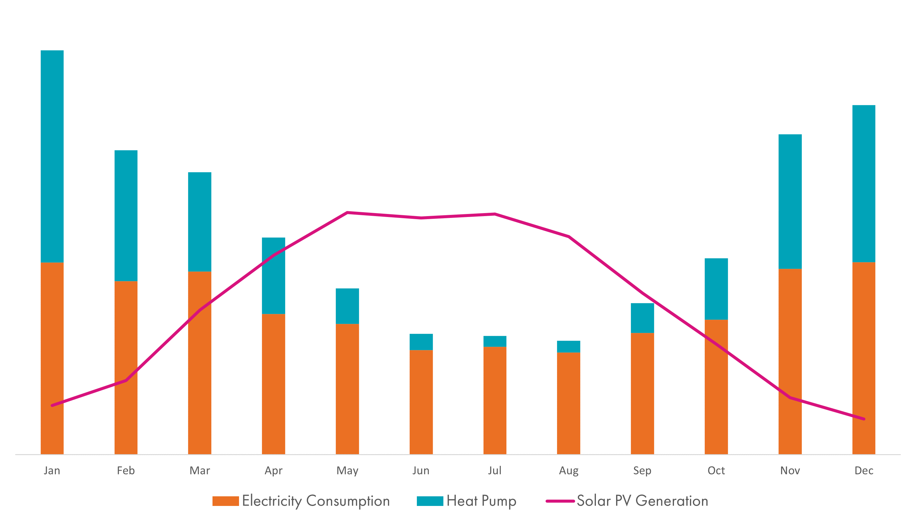 Solar Generation vs Electricity Consumption (with Heat Pump)