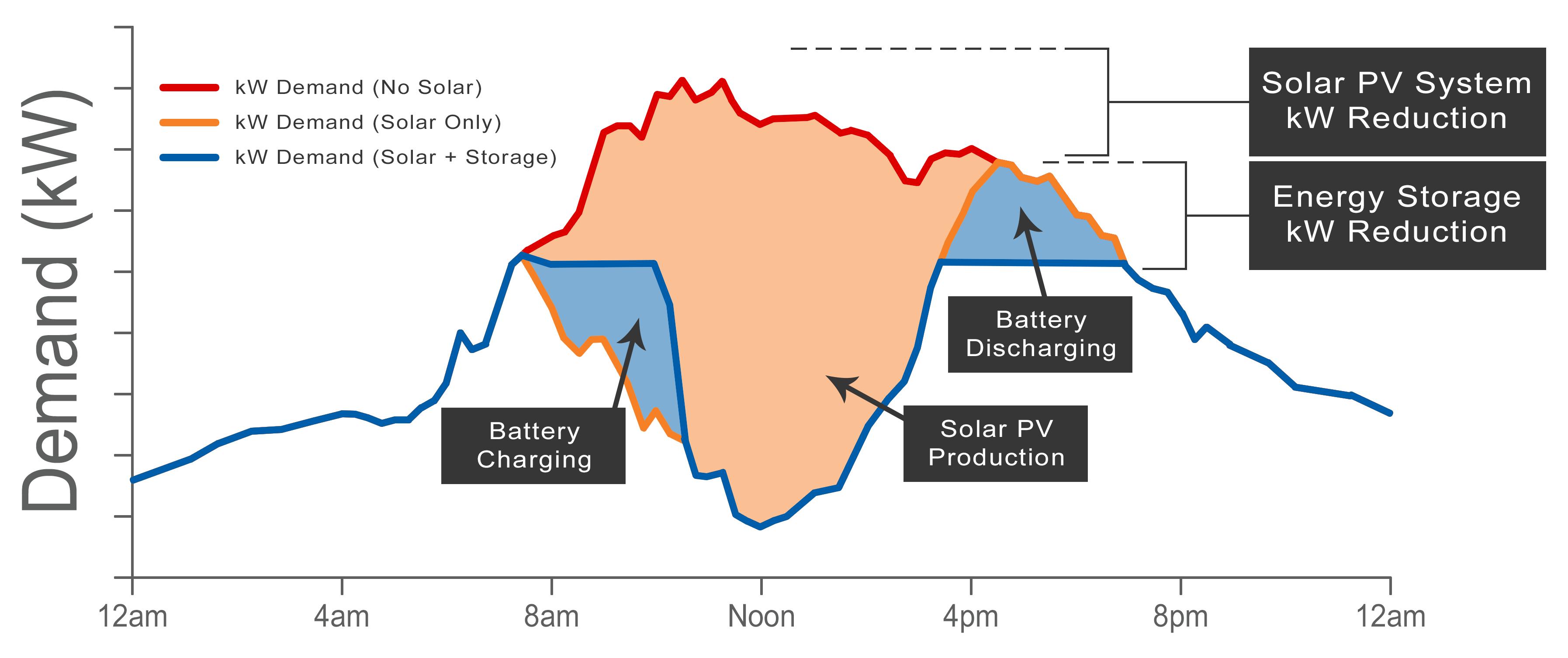 Solar and storage demand curve