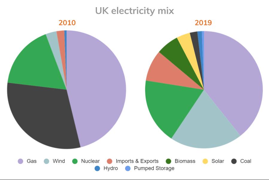 UK energy sources 2010 vs 2019 (1)