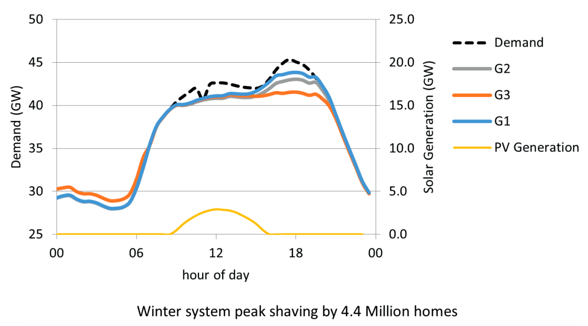 Winter peak shaving