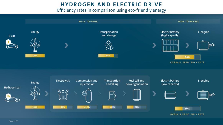 hydrogen vs EV efficiency