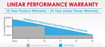 linear performance warranty