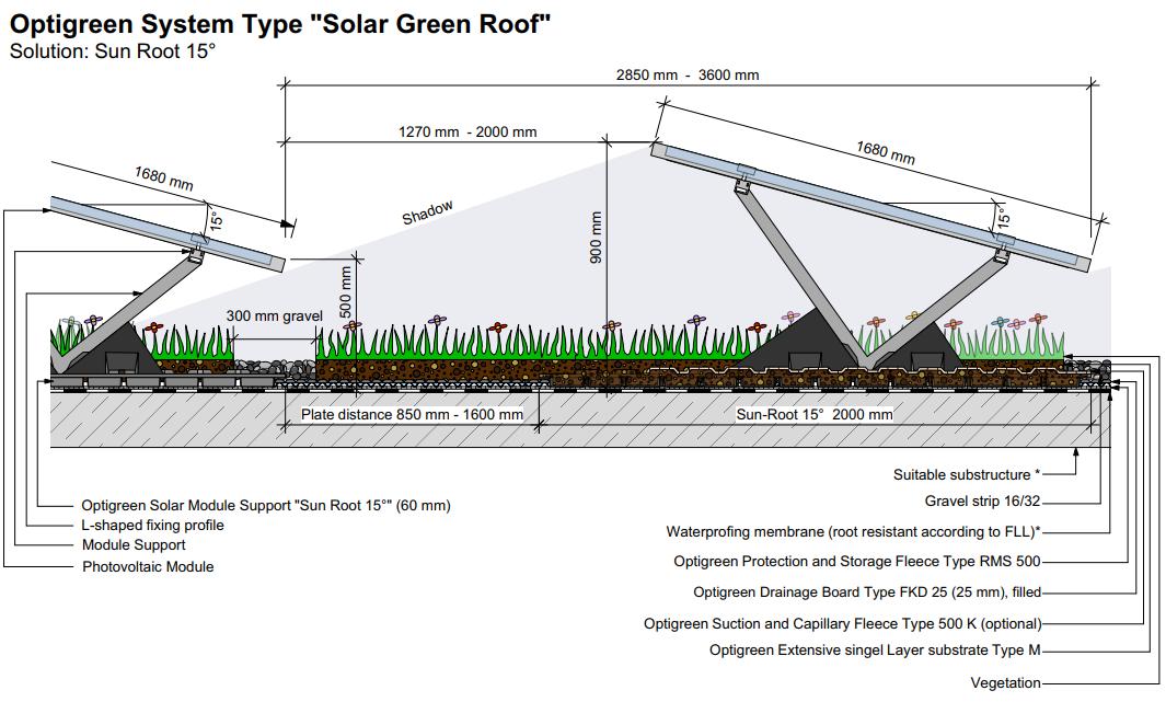 Optigreen biosolar roof mount system