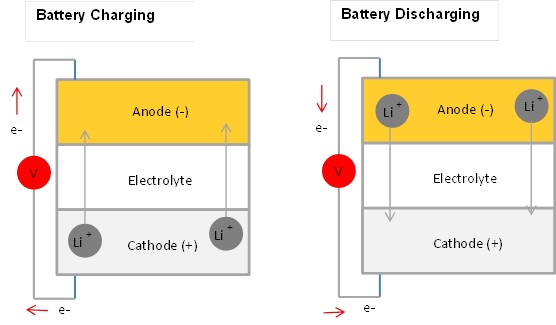 Batterh Charging and Discharging