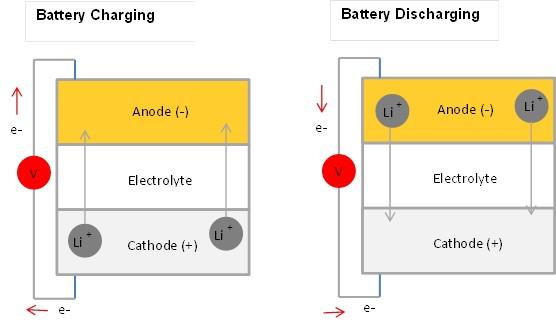 Batterh Charging and Discharging