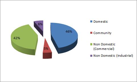 community split